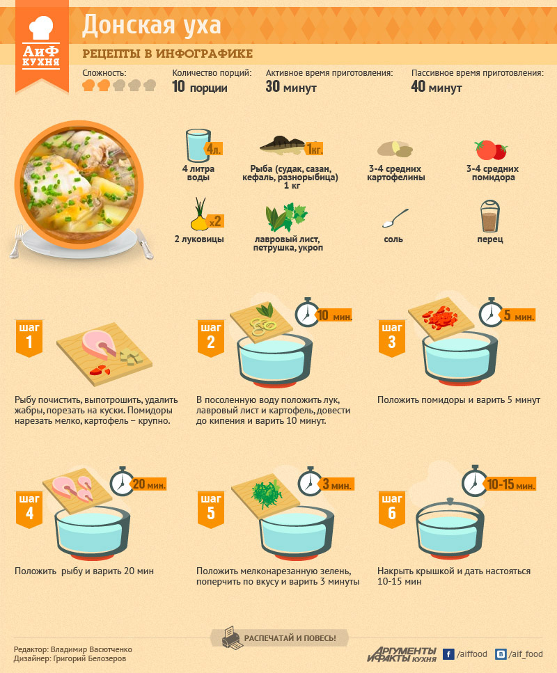 Рецепт как сварить вкусную уху